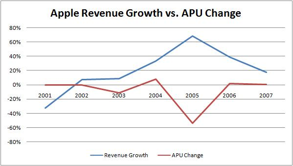 Aapl_revenue_growth_vs_apu_delta